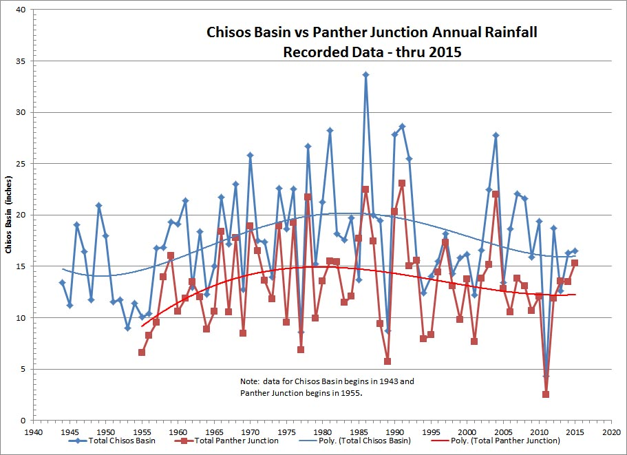 Big Bend National Park Rainfall